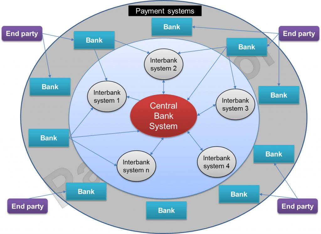 Picture of payment systems