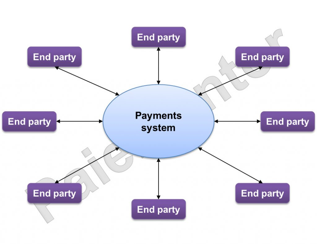 Closed loop payments system