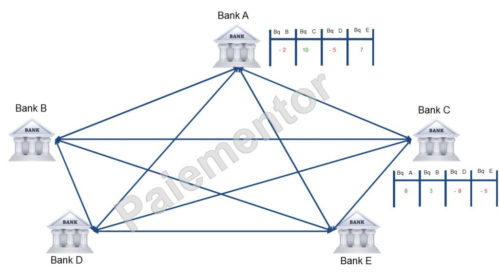 Interbank system with a fully connected network