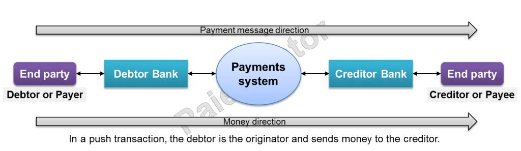 Illustration of a push transaction