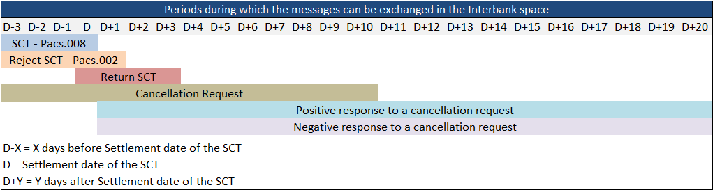 Image of Messages exchange periods in the Interbank Space
