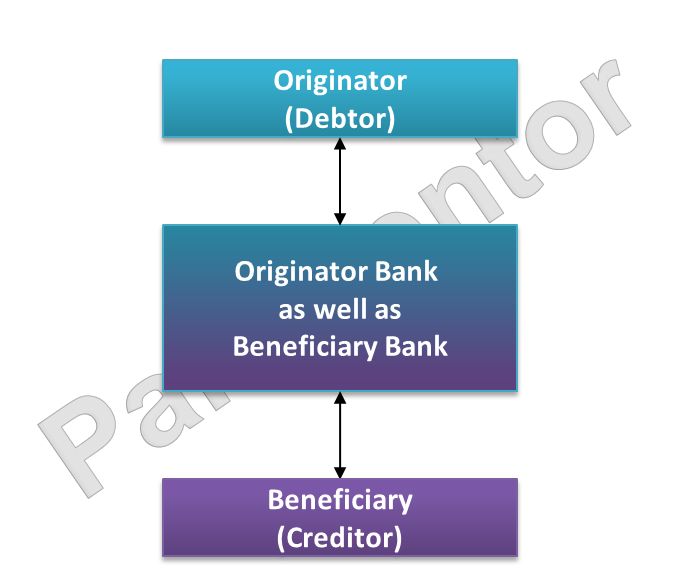 Picture of Model for intrabank transfer