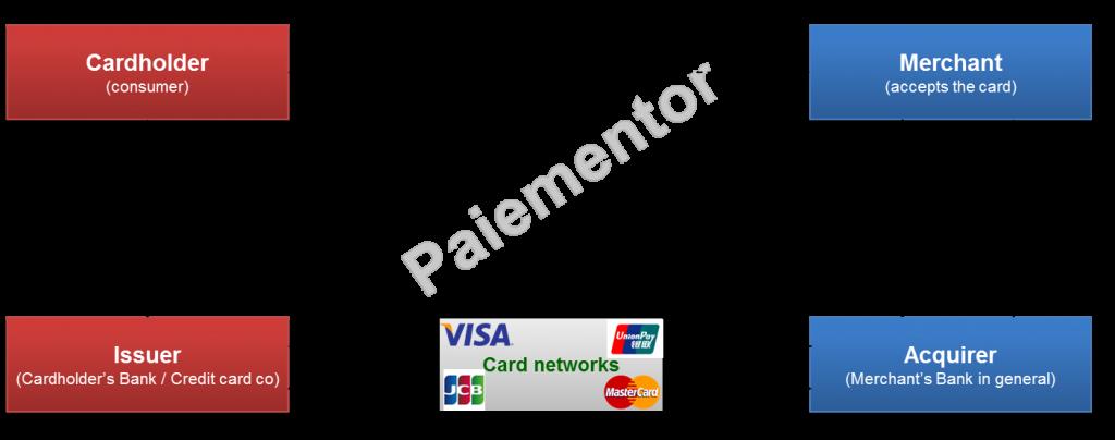 Image for card transaction authorization