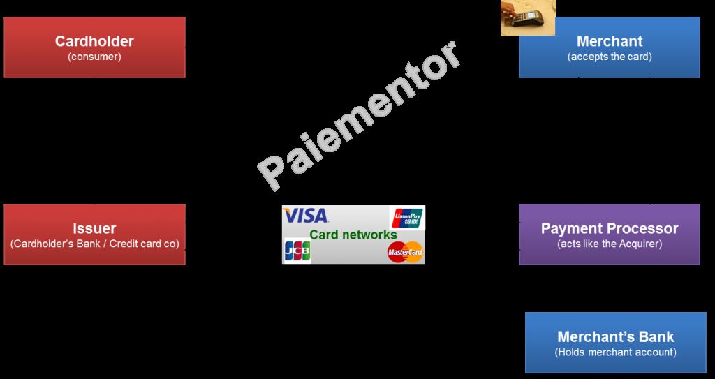 Image of Payment Processor in 4 Corner Model