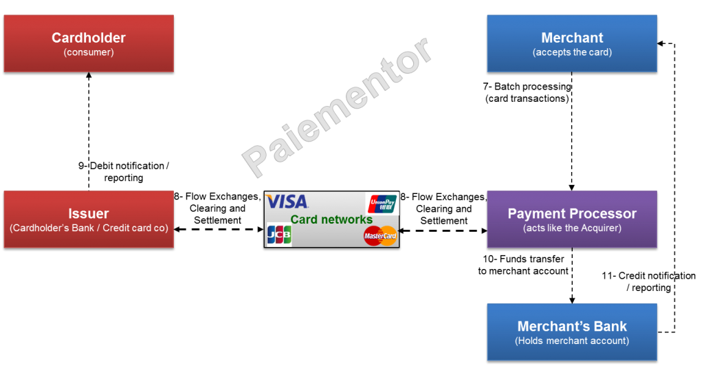 Image of payment processor settlement