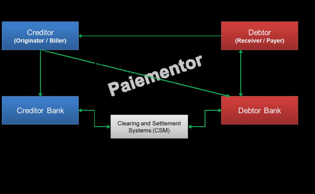 Image for Debtor driven Mandate Flow