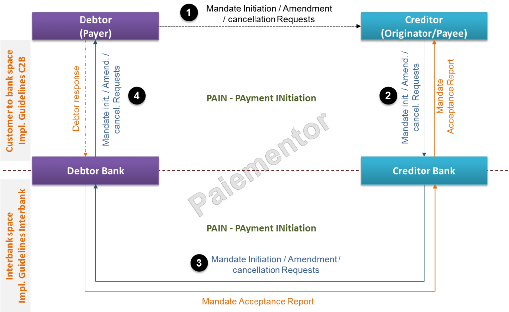 The Four Corner Model for the e-mandate Service