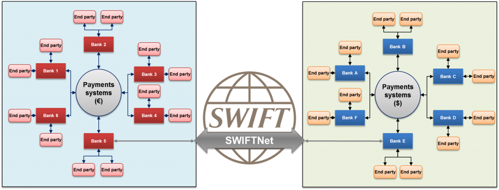 Image of Banks and the SWIFT Network