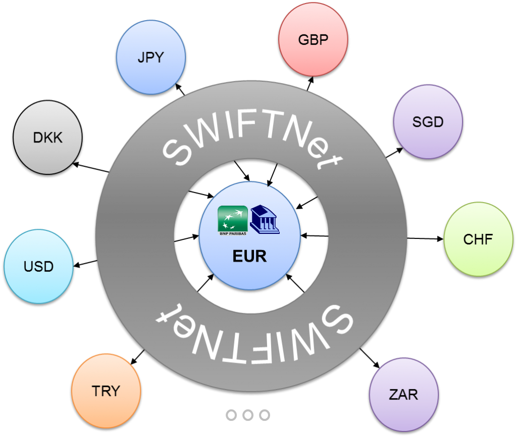 Image of correspondent Baning and SWIFT