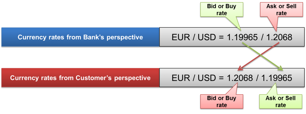 Image of Bid and Sell rates of a currency pair