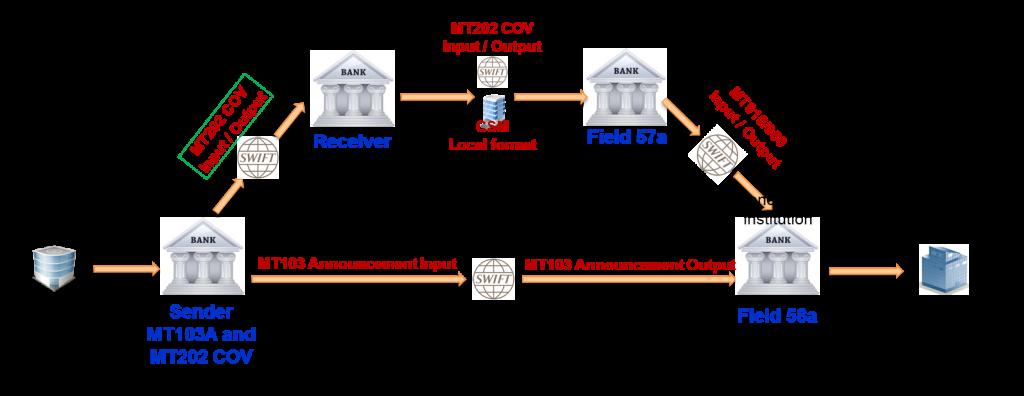 The MT202 COV sent by BNP PARIBAS, also Sender of MT103 Announcement
