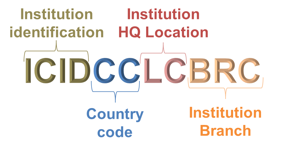Image of a Structure of the SWIFT BIC Code structure
