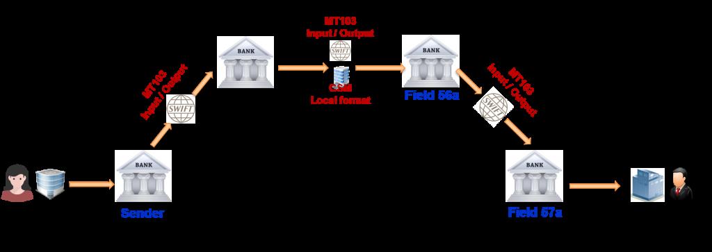 Serial Payment - MT103 Single Customer Credit Transfer
