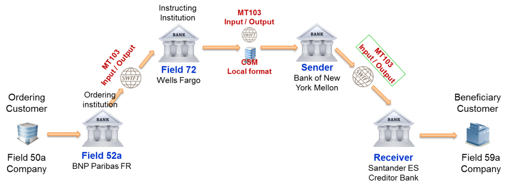 SWIFT MT103 Serial Payment 3 between Receiver correspondent and Account with Institution