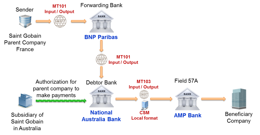 MT101 SWIFT Message Usage to pay from subsidiary account