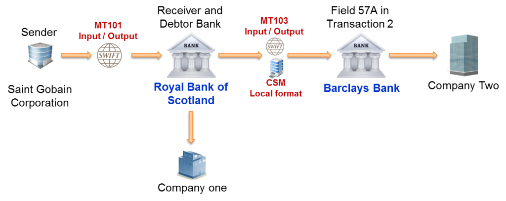 SWIFT MT101 Message - Basic example with two domestic transactions