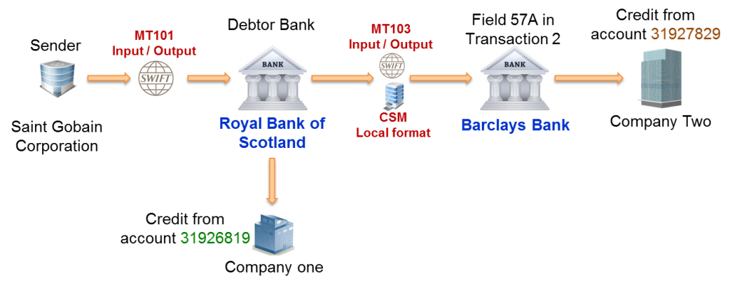 SWIFT MT101 definition and field 50H in the Sequence B