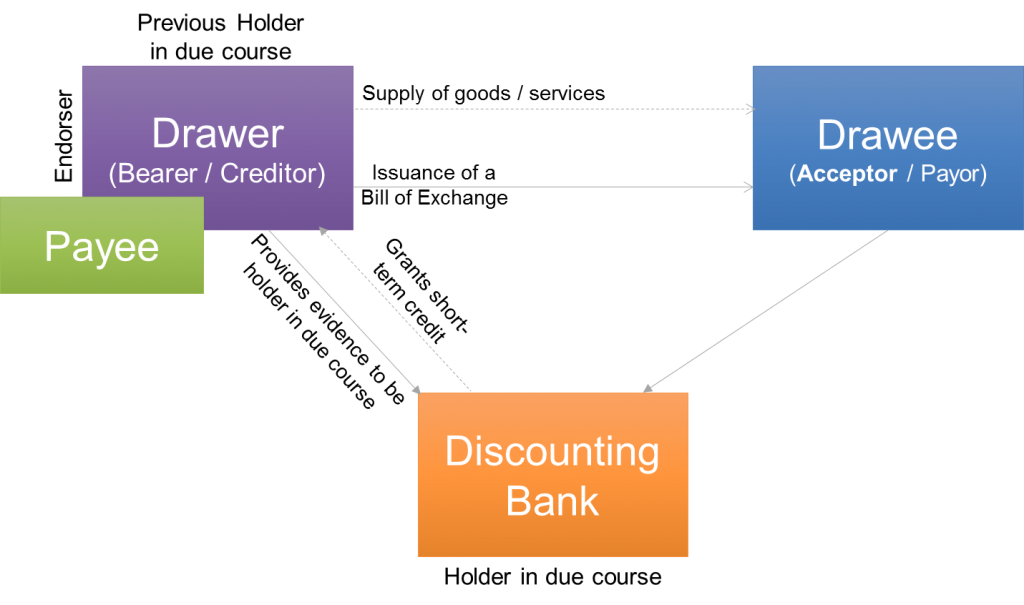 Discounting of a bill of exchange