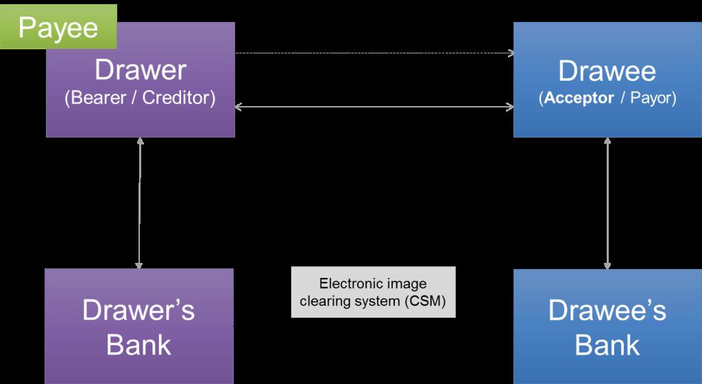 The Four Corner Model for Bills of Exchange
