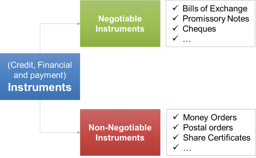 Classification of Negotiable and Non Negotiable Instruments