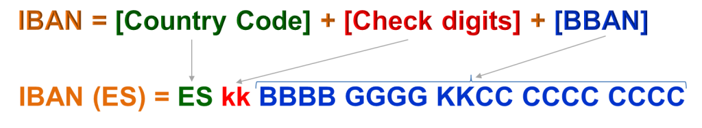 IBAN number structure