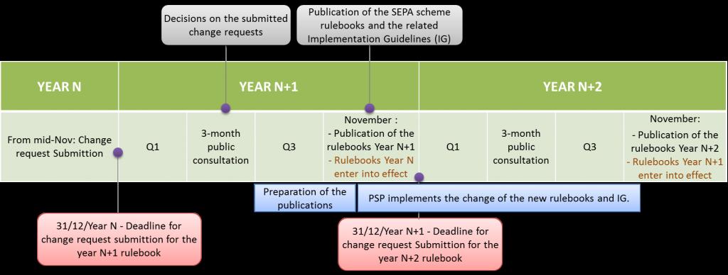 SEPA payments schemes publications calendar
