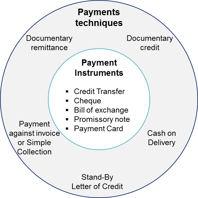 Payment techniques and Payment instruments - an overview